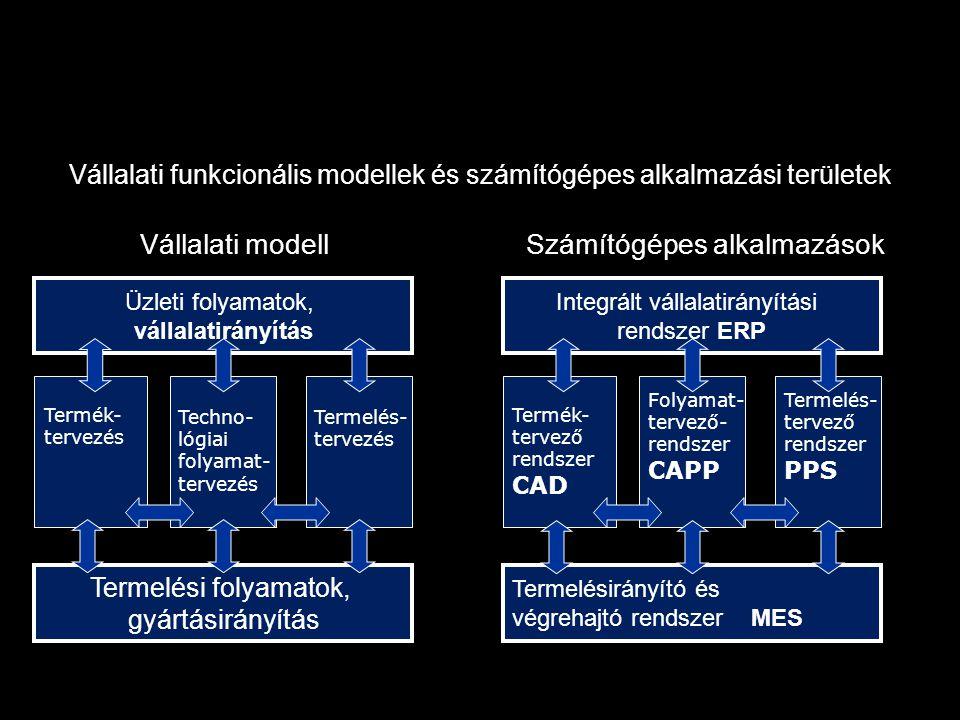 Manufacturing Execution Systems MES ERP Maintenance management CAPP Machine control Process monitoring Production process ERP MES komponensek és ezek fő kapcsolata (Erdélyi Ferenc) ERP Prod.