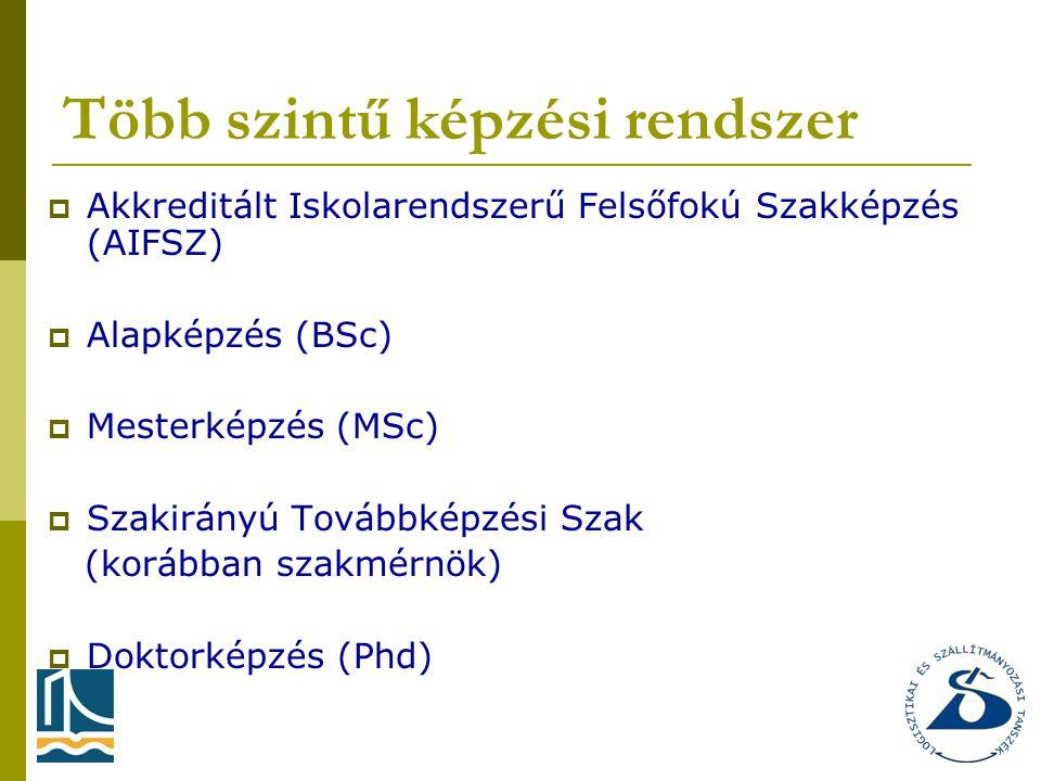 Több szintű képzési rendszer  Akkreditált Iskolarendszerű Felsőfokú Szakképzés (AIFSZ)  Alapképzés (BSc)  Mesterképzés (MSc)  Szakirányú Továbbképzési Szak (korábban szakmérnök)  Doktorképzés (Phd)