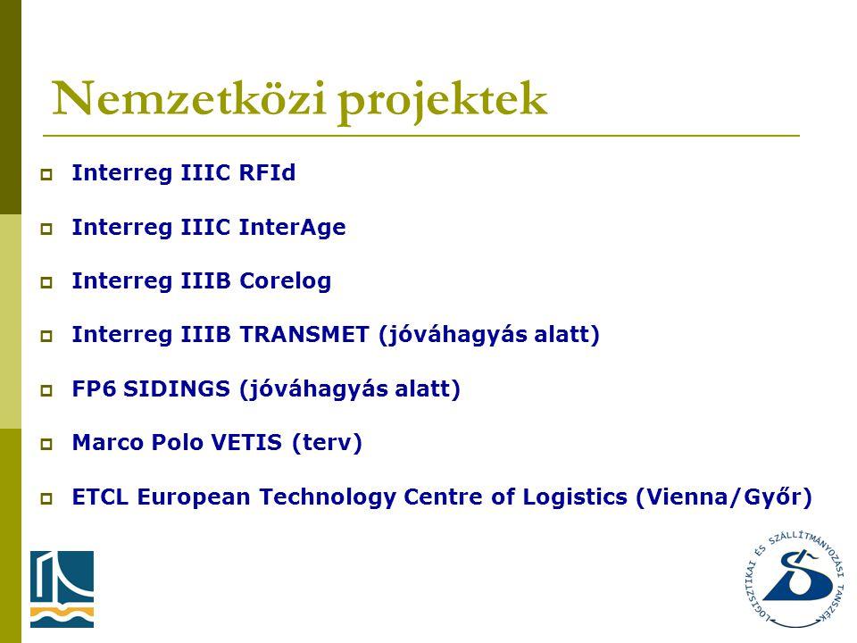 Nemzetközi projektek  Interreg IIIC RFId  Interreg IIIC InterAge  Interreg IIIB Corelog  Interreg IIIB TRANSMET (jóváhagyás alatt)  FP6 SIDINGS (jóváhagyás alatt)  Marco Polo VETIS (terv)  ETCL European Technology Centre of Logistics (Vienna/Győr)