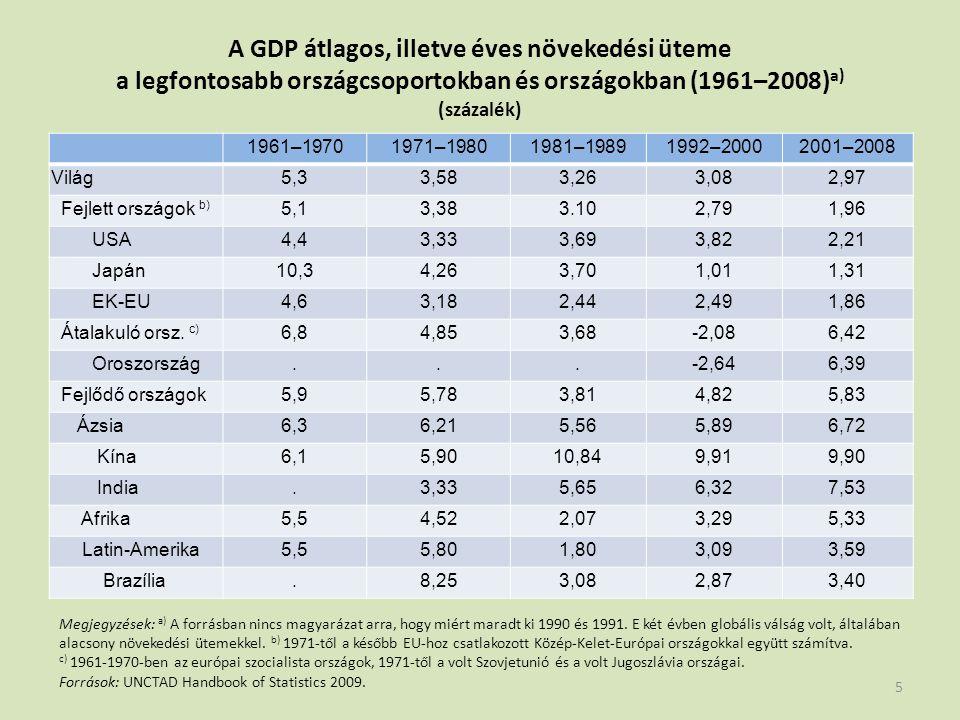 A GDP átlagos, illetve éves növekedési üteme a legfontosabb országcsoportokban és országokban (1961–2008) a) (százalék) 1961–19701971–19801981–19891992–20002001–2008 Világ5,33,583,263,082,97 Fejlett országok b) 5,13,383.102,791,96 USA4,43,333,693,822,21 Japán10,34,263,701,011,31 EK-EU4,63,182,442,491,86 Átalakuló orsz.
