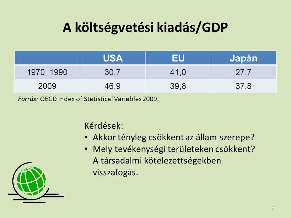 A költségvetési kiadás/GDP USAEUJapán 1970–199030,741,027,7 200946,939,837,8 Forrás: OECD Index of Statistical Variables 2009. Kérdések: • Akkor tényl
