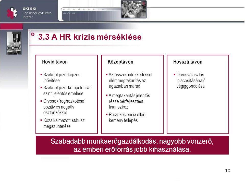 10 3.3 A HR krízis mérséklése Rövid távonKözéptávonHosszú távon  Szakdolgozó-képzés bővítése  Paraszolvencia elleni kemény fellépés  Szakdolgozói kompetencia szint jelentős emelése  Orvosok 'röghözkötése' pozitív és negatív ösztönzőkkel  Közalkalmazotti státusz megszüntetése  Orvosválasztás 'piacosításának' végiggondolása Szabadabb munkaerőgazdálkodás, nagyobb vonzerő, az emberi erőforrás jobb kihasználása.