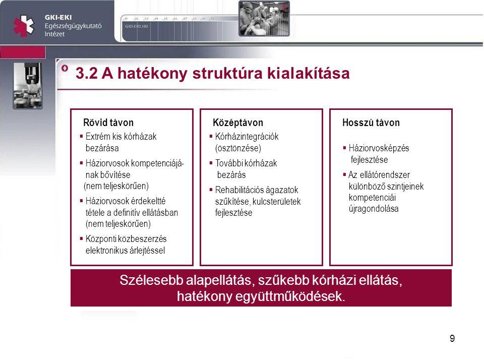 9 3.2 A hatékony struktúra kialakítása Rövid távonKözéptávonHosszú távon  Extrém kis kórházak bezárása  Kórházintegrációk (ösztönzése)  További kórházak bezárás  Rehabilitációs ágazatok szűkítése, kulcsterületek fejlesztése  Háziorvosképzés fejlesztése  Az ellátórendszer különböző szintjeinek kompetenciái újragondolása  Háziorvosok kompetenciájá- nak bővítése (nem teljeskörűen)  Háziorvosok érdekeltté tétele a definitív ellátásban (nem teljeskörűen) Szélesebb alapellátás, szűkebb kórházi ellátás, hatékony együttműködések.