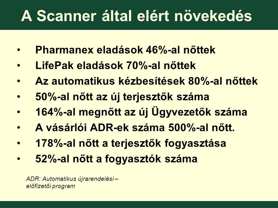A Scanner által elért növekedés •Pharmanex eladások 46%-al nőttek •LifePak eladások 70%-al nőttek •Az automatikus kézbesítések 80%-al nőttek •50%-al nőtt az új terjesztők száma •164%-al megnőtt az új Ügyvezetők száma •A vásárlói ADR-ek száma 500%-al nőtt.