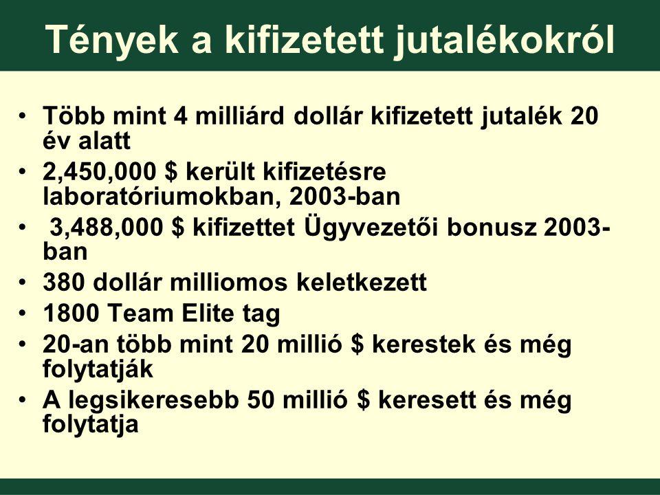 Tények a kifizetett jutalékokról •Több mint 4 milliárd dollár kifizetett jutalék 20 év alatt •2,450,000 $ került kifizetésre laboratóriumokban, 2003-ban • 3,488,000 $ kifizettet Ügyvezetői bonusz 2003- ban •380 dollár milliomos keletkezett •1800 Team Elite tag •20-an több mint 20 millió $ kerestek és még folytatják •A legsikeresebb 50 millió $ keresett és még folytatja