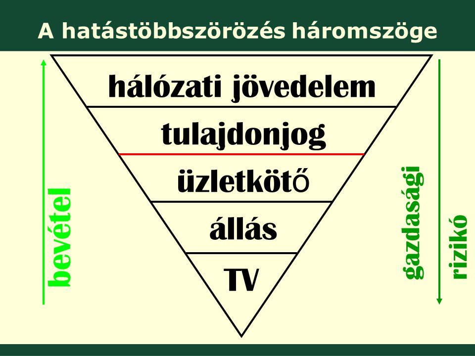 bevétel gazdasági rizikó hálózati jövedelem tulajdonjog üzletköt ő állás TV A hatástöbbszörözés háromszöge