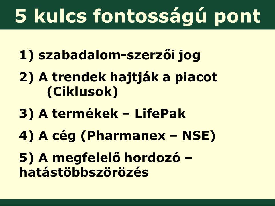 5 kulcs fontosságú pont 1) szabadalom-szerzői jog 2) A trendek hajtják a piacot (Ciklusok) 3) A termékek – LifePak 4) A cég (Pharmanex – NSE) 5) A megfelelő hordozó – hatástöbbszörözés