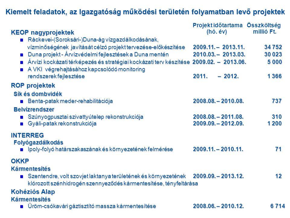 KEOP nagyprojektek Ráckevei-(Soroksári-)Duna-ág vízgazdálkodásának, vízminőségének javítását célzó projekt tervezése-előkészítése2009.11. – 2013.11.34