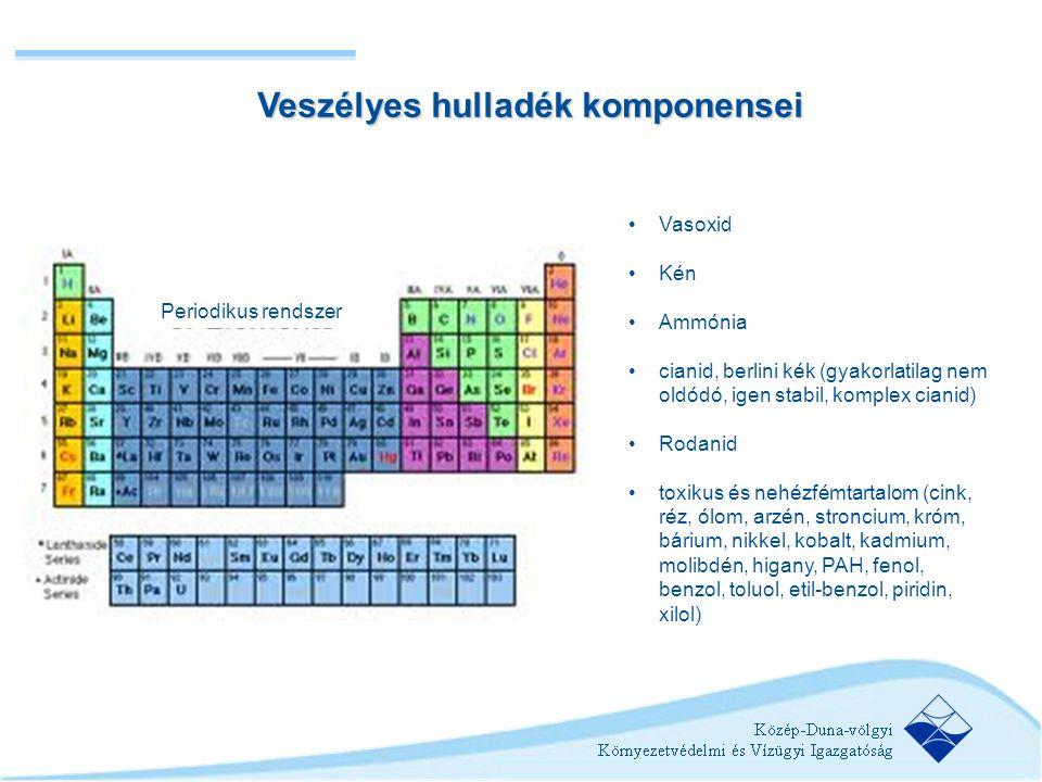 •Vasoxid •Kén •Ammónia •cianid, berlini kék (gyakorlatilag nem oldódó, igen stabil, komplex cianid) •Rodanid •toxikus és nehézfémtartalom (cink, réz,