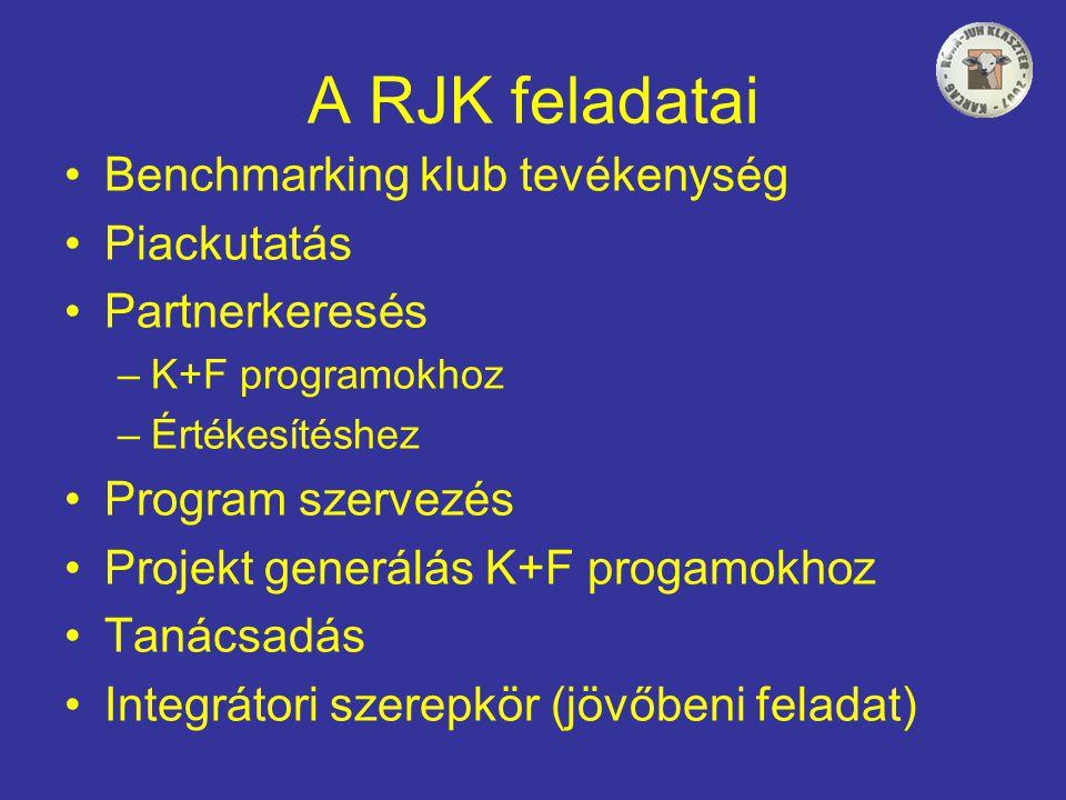 A RJK feladatai •Benchmarking klub tevékenység •Piackutatás •Partnerkeresés –K+F programokhoz –Értékesítéshez •Program szervezés •Projekt generálás K+F progamokhoz •Tanácsadás •Integrátori szerepkör (jövőbeni feladat)
