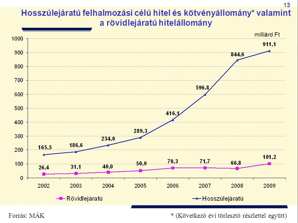 13 Hosszúlejáratú felhalmozási célú hitel és kötvényállomány* valamint a rövidlejáratú hitelállomány milliárd Ft * (Következő évi törlesztő részlettel