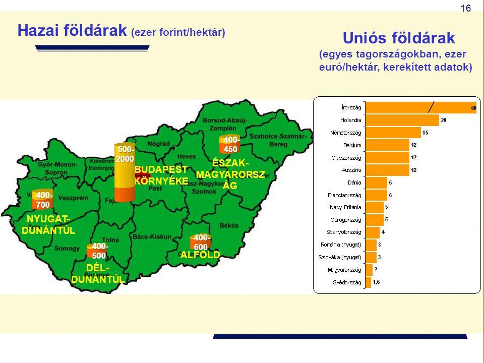 16 Hazai földárak (ezer forint/hektár) Uniós földárak (egyes tagországokban, ezer euró/hektár, kerekített adatok) NYUGAT- DUNÁNTÚL BUDAPEST KÖRNYÉKE É