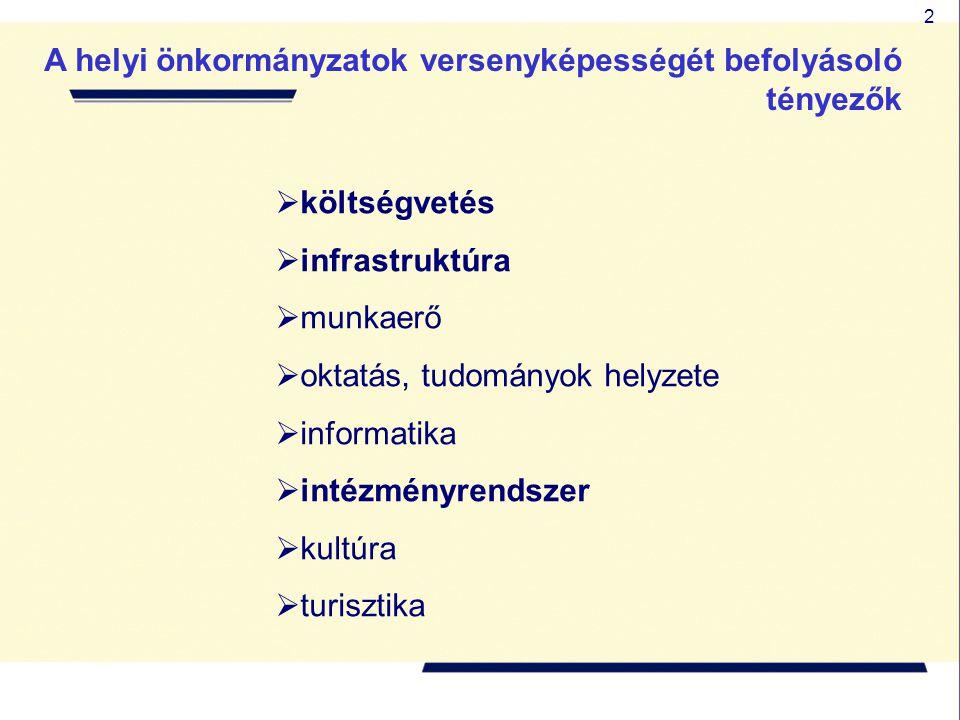 2 A helyi önkormányzatok versenyképességét befolyásoló tényezők  költségvetés  infrastruktúra  munkaerő  oktatás, tudományok helyzete  informatik
