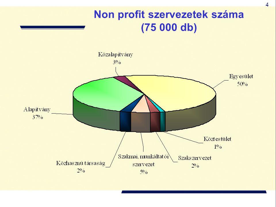4 Non profit szervezetek száma (75 000 db)
