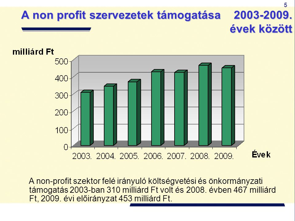 5 A non profit szervezetek támogatása 2003-2009. évek között A non-profit szektor felé irányuló költségvetési és önkormányzati támogatás 2003-ban 310