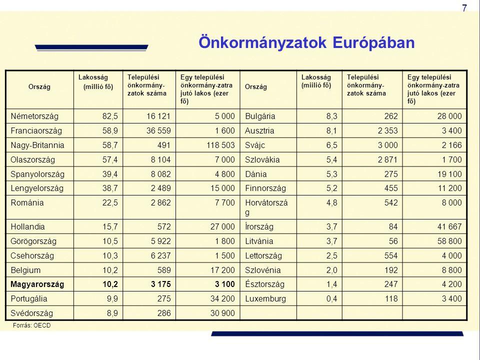 7 Ország Lakosság (millió fő) Települési önkormány- zatok száma Egy települési önkormány-zatra jutó lakos (ezer fő) Ország Lakosság (miilió fő) Telepü