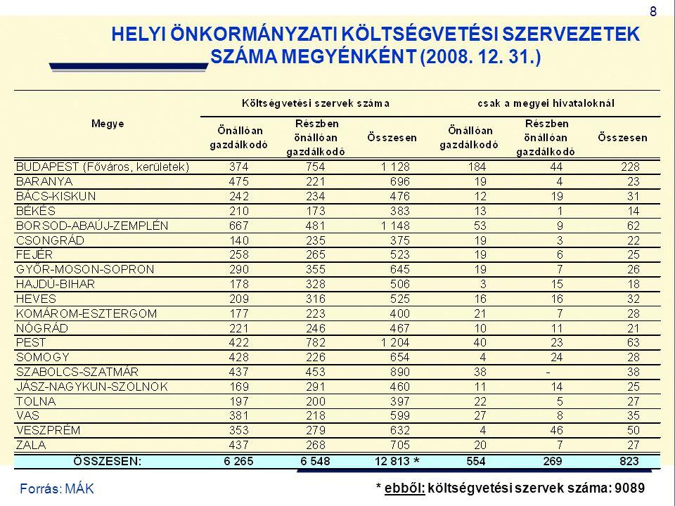 8 HELYI ÖNKORMÁNYZATI KÖLTSÉGVETÉSI SZERVEZETEK SZÁMA MEGYÉNKÉNT (2008. 12. 31.) Forrás: MÁK * * ebből: költségvetési szervek száma: 9089