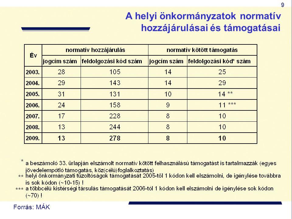 9 A helyi önkormányzatok normatív hozzájárulásai és támogatásai Forrás: MÁK