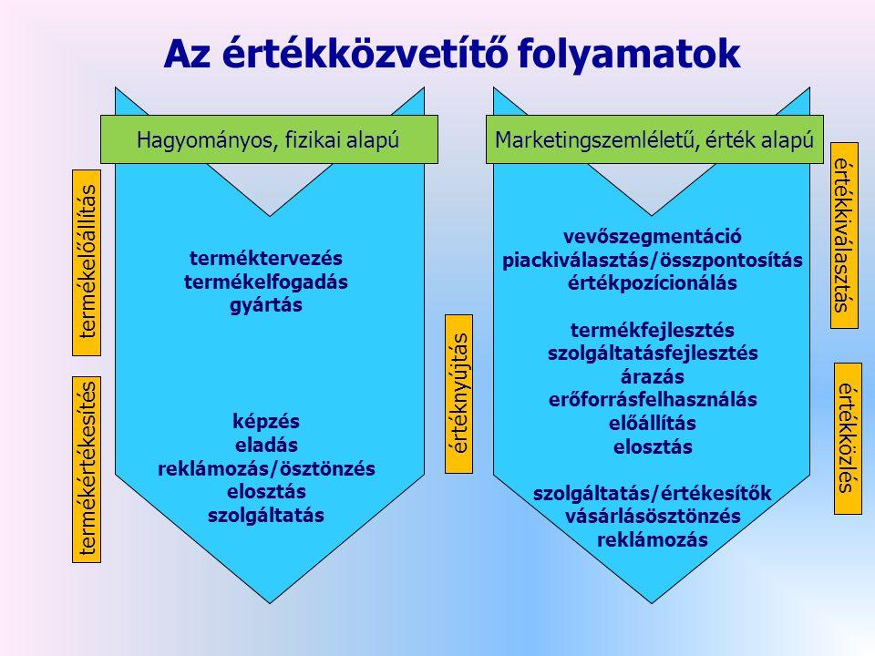 Az értékközvetítő folyamatok terméktervezés termékelfogadás gyártás képzés eladás reklámozás/ösztönzés elosztás szolgáltatás vevőszegmentáció piackiválasztás/összpontosítás értékpozícionálás termékfejlesztés szolgáltatásfejlesztés árazás erőforrásfelhasználás előállítás elosztás szolgáltatás/értékesítők vásárlásösztönzés reklámozás Hagyományos, fizikai alapúMarketingszemléletű, érték alapú termékelőállítás termékértékesítés értéknyújtás értékközlés értékkiválasztás
