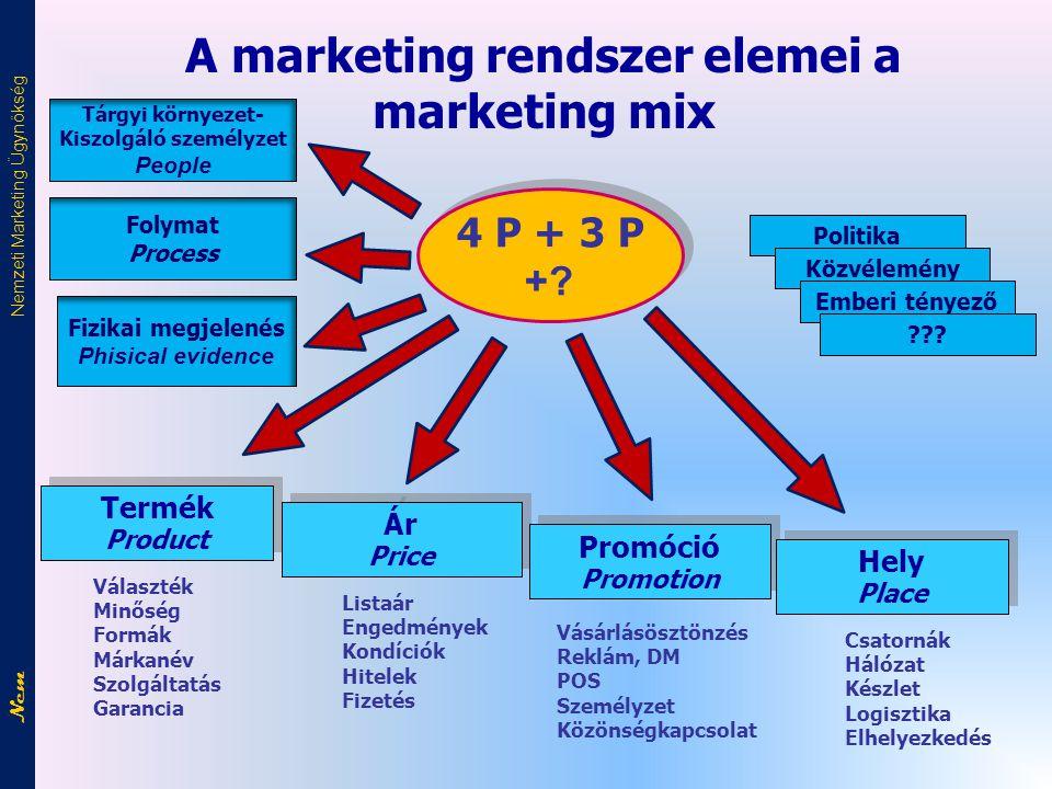 A marketing rendszer elemei a marketing mix 4 P + 3 P +.