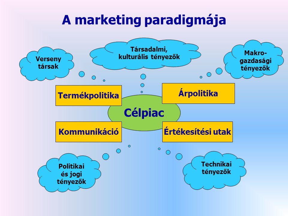 A marketing paradigmája Célpiac Termékpolitika Kommunikáció Árpolitika Értékesítési utak Politikai és jogi tényezők Verseny társak Társadalmi, kulturális tényezők Makro- gazdasági tényezők Technikai tényezők