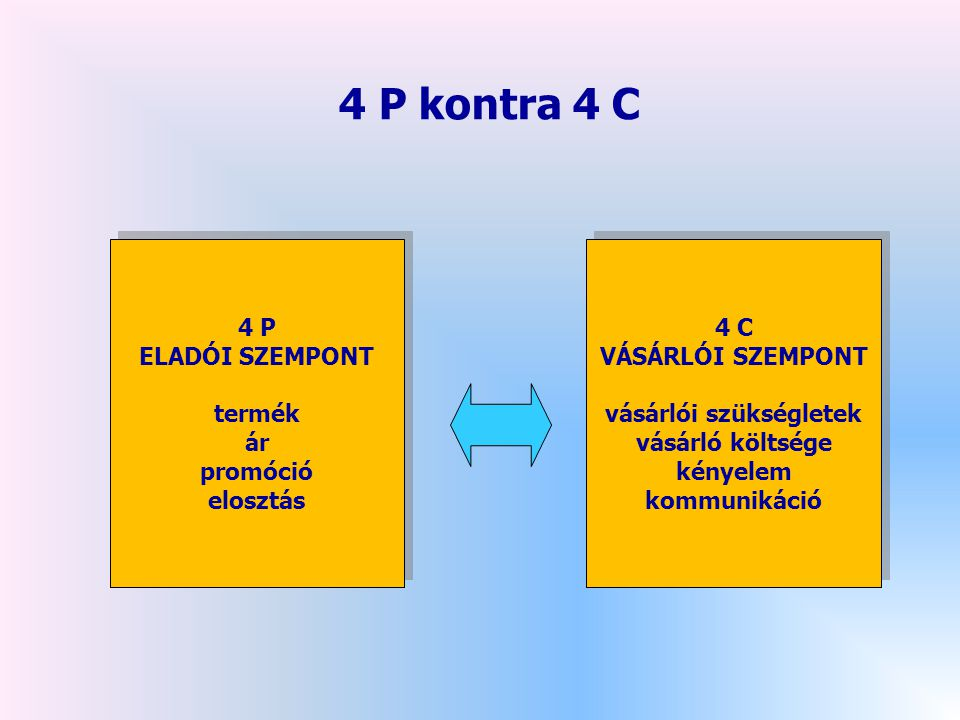 4 P ELADÓI SZEMPONT termék ár promóció elosztás 4 P ELADÓI SZEMPONT termék ár promóció elosztás 4 C VÁSÁRLÓI SZEMPONT vásárlói szükségletek vásárló költsége kényelem kommunikáció 4 C VÁSÁRLÓI SZEMPONT vásárlói szükségletek vásárló költsége kényelem kommunikáció 4 P kontra 4 C