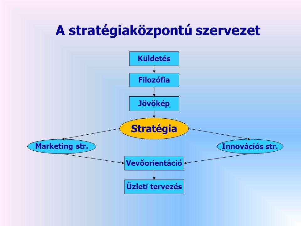 Küldetés Filozófia Jövőkép Marketing str.Stratégia Innovációs str.