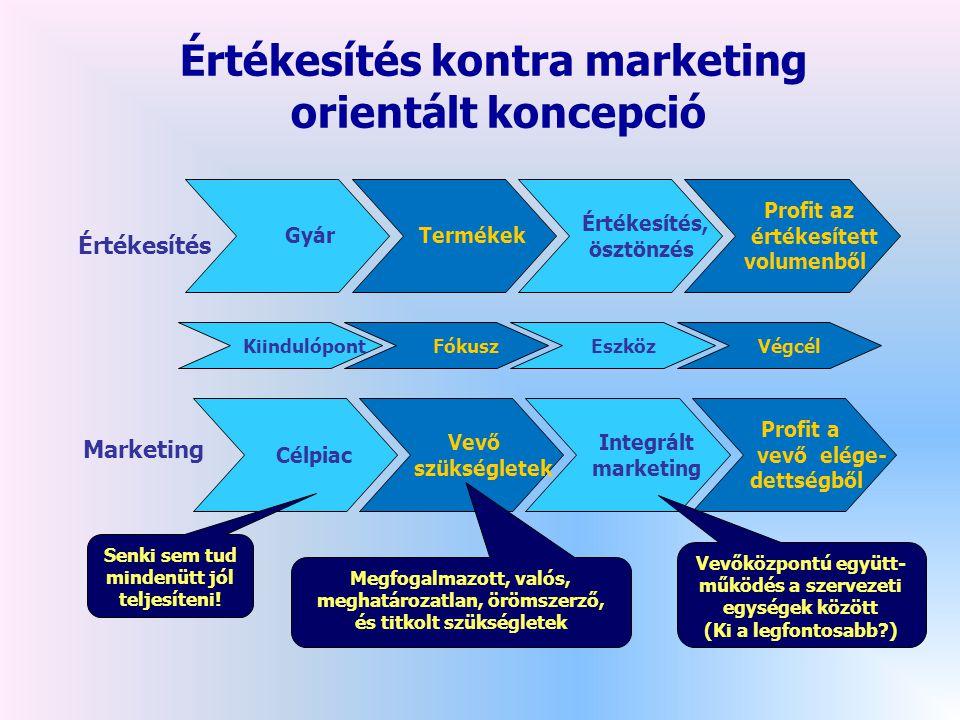 Gyár Termékek Értékesítés, ösztönzés Profit az értékesített volumenből Célpiac Vevő szükségletek Integrált marketing Profit a vevő elége- dettségből Kiindulópont Fókusz Eszköz Végcél Értékesítés Marketing Értékesítés kontra marketing orientált koncepció Senki sem tud mindenütt jól teljesíteni.