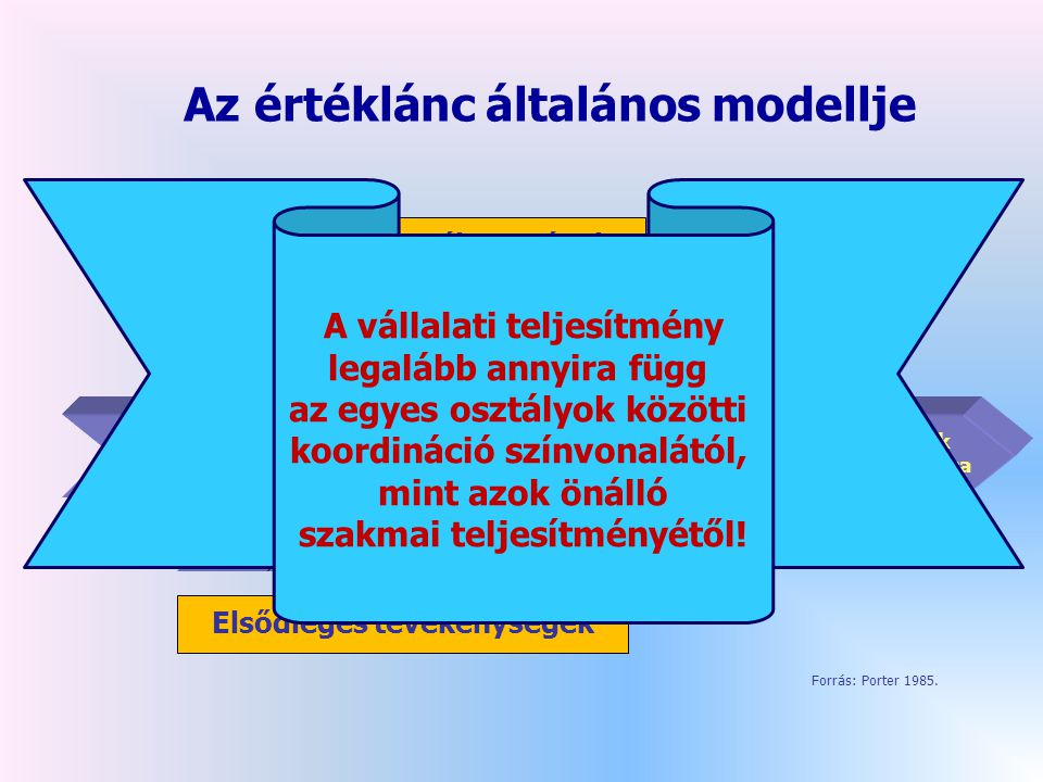 Az értéklánc általános modellje Vevők értéklánca Szállítók értéklánca Elsődleges tevékenységek Támogató tevékenységek bemenő logisztika termék előállítás kimenő logisztika marketing és értékesítés szolgáltatások Emberi erőforrás-gazdálkodás Műszaki fejlesztés Vállalati infrastruktúra Beszerzés Forrás: Porter 1985.