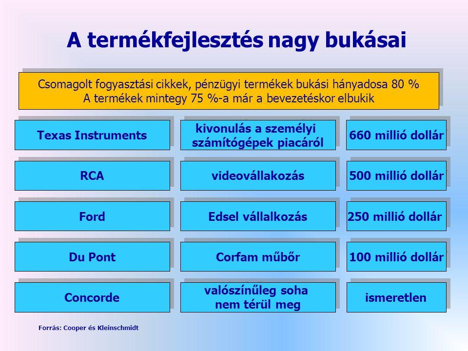 A termékfejlesztés nagy bukásai Texas Instruments kivonulás a személyi számítógépek piacáról kivonulás a személyi számítógépek piacáról 660 millió dollár RCA videovállakozás 500 millió dollár Ford Edsel vállalkozás 250 millió dollár Du Pont Corfam műbőr 100 millió dollár Concorde valószínűleg soha nem térül meg valószínűleg soha nem térül meg ismeretlen Forrás: Cooper és Kleinschmidt Csomagolt fogyasztási cikkek, pénzügyi termékek bukási hányadosa 80 % A termékek mintegy 75 %-a már a bevezetéskor elbukik Csomagolt fogyasztási cikkek, pénzügyi termékek bukási hányadosa 80 % A termékek mintegy 75 %-a már a bevezetéskor elbukik