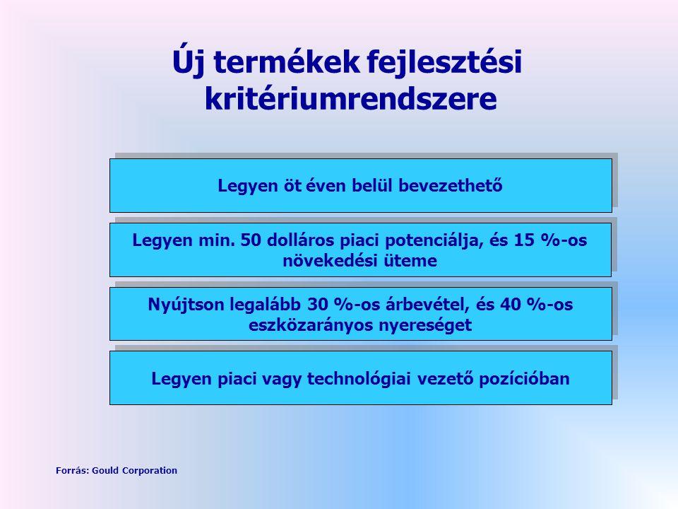 Új termékek fejlesztési kritériumrendszere Legyen öt éven belül bevezethető Legyen min.