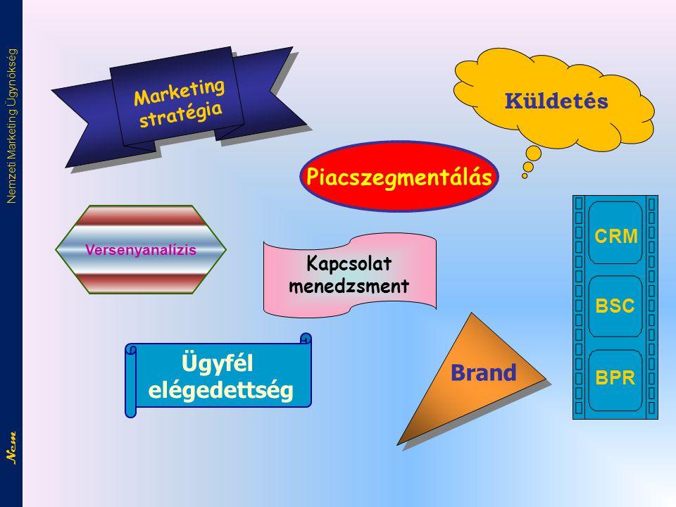 Marketing stratégia Marketing stratégia Piacszegmentálás Versenyanalízis CRM BSC BPR Küldetés Ügyfél elégedettség Kapcsolat menedzsment Brand Nem Nemzeti Marketing Ügynökség