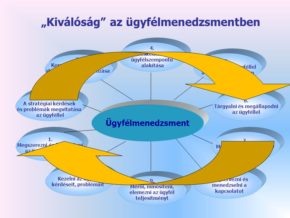 4.A kereskedelmi terv ügyfélszempontú alakítása 5.