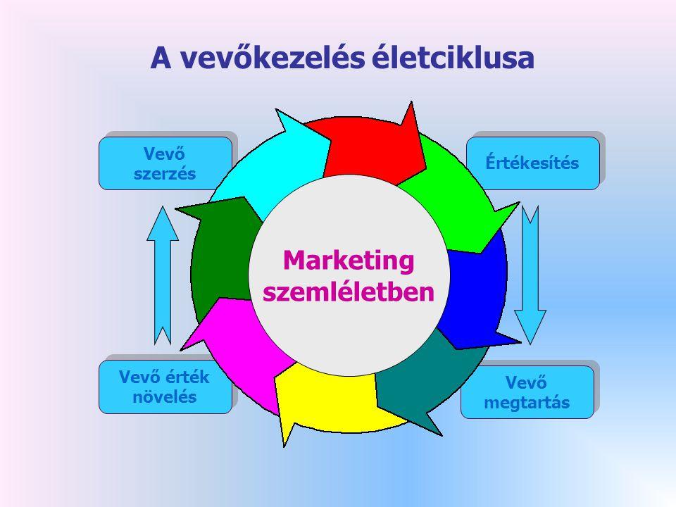 A vevőkezelés életciklusa Vevő szerzés Vevő szerzés Gazdálkodás Termelés Kereskedelem Vevő érték növelés Vevő érték növelés Vevő megtartás Vevő megtartás Értékesítés Fejlesztés Marketing szemléletben
