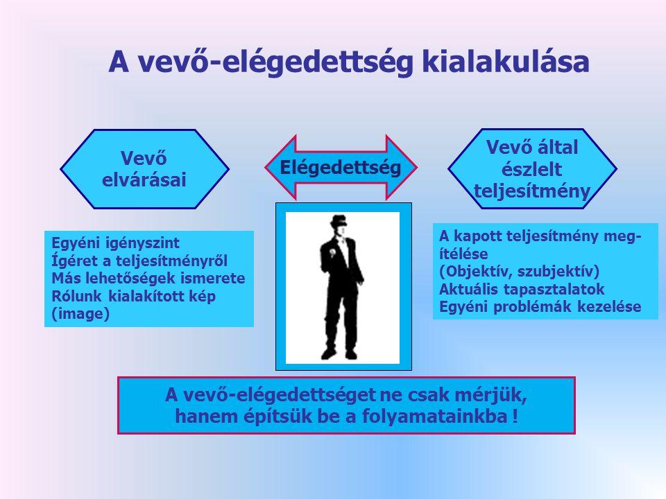 A vevő-elégedettség kialakulása Elégedettség Vevő elvárásai Egyéni igényszint Ígéret a teljesítményről Más lehetőségek ismerete Rólunk kialakított kép (image) Vevő által észlelt teljesítmény A kapott teljesítmény meg- ítélése (Objektív, szubjektív) Aktuális tapasztalatok Egyéni problémák kezelése A vevő-elégedettséget ne csak mérjük, hanem építsük be a folyamatainkba !