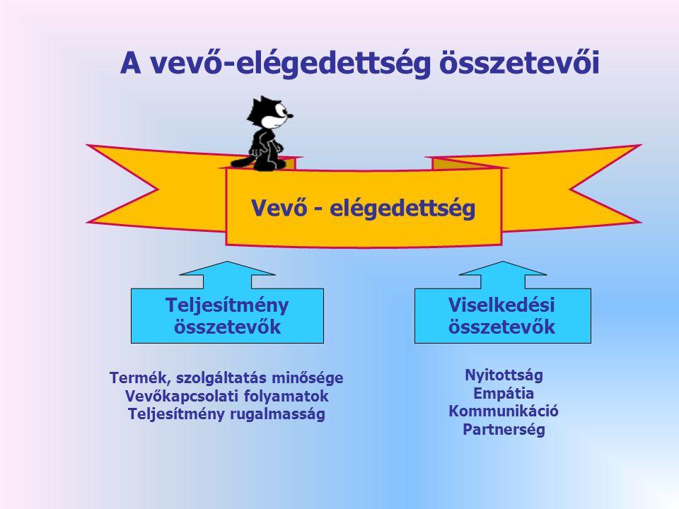 A vevő-elégedettség összetevői Vevő - elégedettség Teljesítmény összetevők Viselkedési összetevők Termék, szolgáltatás minősége Vevőkapcsolati folyamatok Teljesítmény rugalmasság Nyitottság Empátia Kommunikáció Partnerség