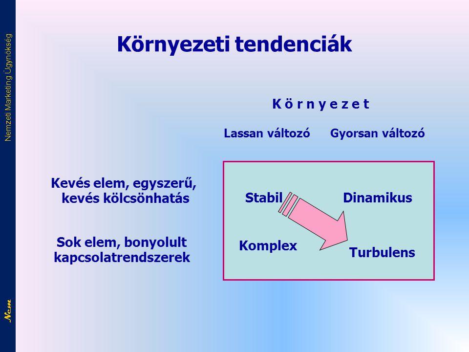 Környezeti tendenciák Stabil Dinamikus Turbulens Komplex Gyorsan változóLassan változó K ö r n y e z e t Kevés elem, egyszerű, kevés kölcsönhatás Sok elem, bonyolult kapcsolatrendszerek Nem Nemzeti Marketing Ügynökség