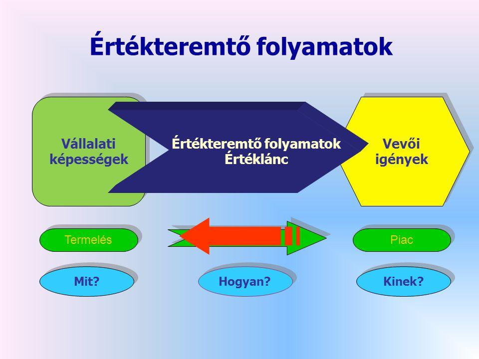 Piacbehatolási stratégia Piacbehatolási stratégia Termékfejlesztési stratégia Termékfejlesztési stratégia Piacfejlesztési stratégia Piacfejlesztési stratégia Diverzifikációs stratégia Diverzifikációs stratégia Termék/piac expanziós mátrix Meglévő termékek Meglévő termékek Új termékek Új termékek Meglévő piacok Meglévő piacok Új piacok Új piacok Forrás: Ansoff (Harvard Business Review)