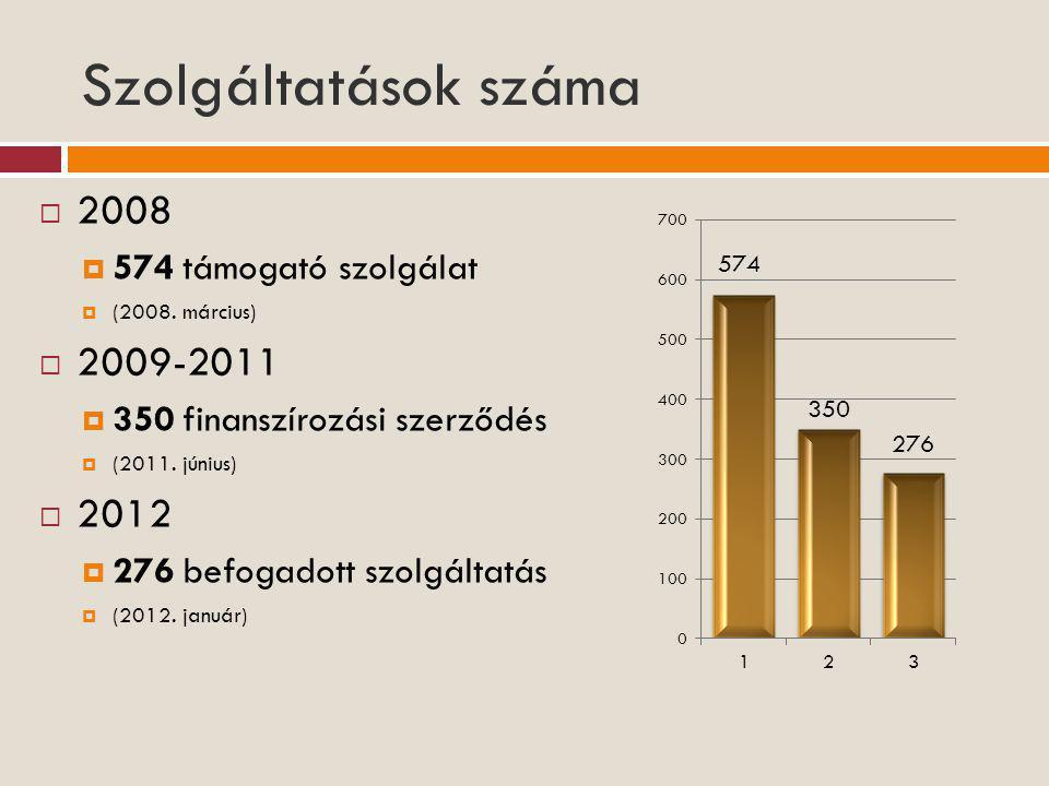 Szolgáltatások száma  2008  574 támogató szolgálat  (2008. március)  2009-2011  350 finanszírozási szerződés  (2011. június)  2012  276 befoga