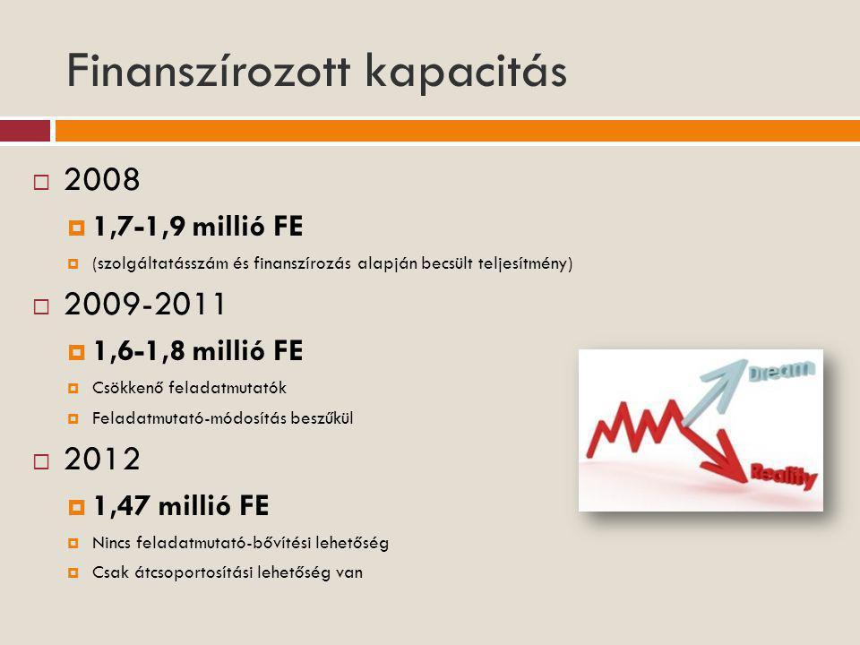 Finanszírozott kapacitás  2008  1,7-1,9 millió FE  (szolgáltatásszám és finanszírozás alapján becsült teljesítmény)  2009-2011  1,6-1,8 millió FE  Csökkenő feladatmutatók  Feladatmutató-módosítás beszűkül  2012  1,47 millió FE  Nincs feladatmutató-bővítési lehetőség  Csak átcsoportosítási lehetőség van
