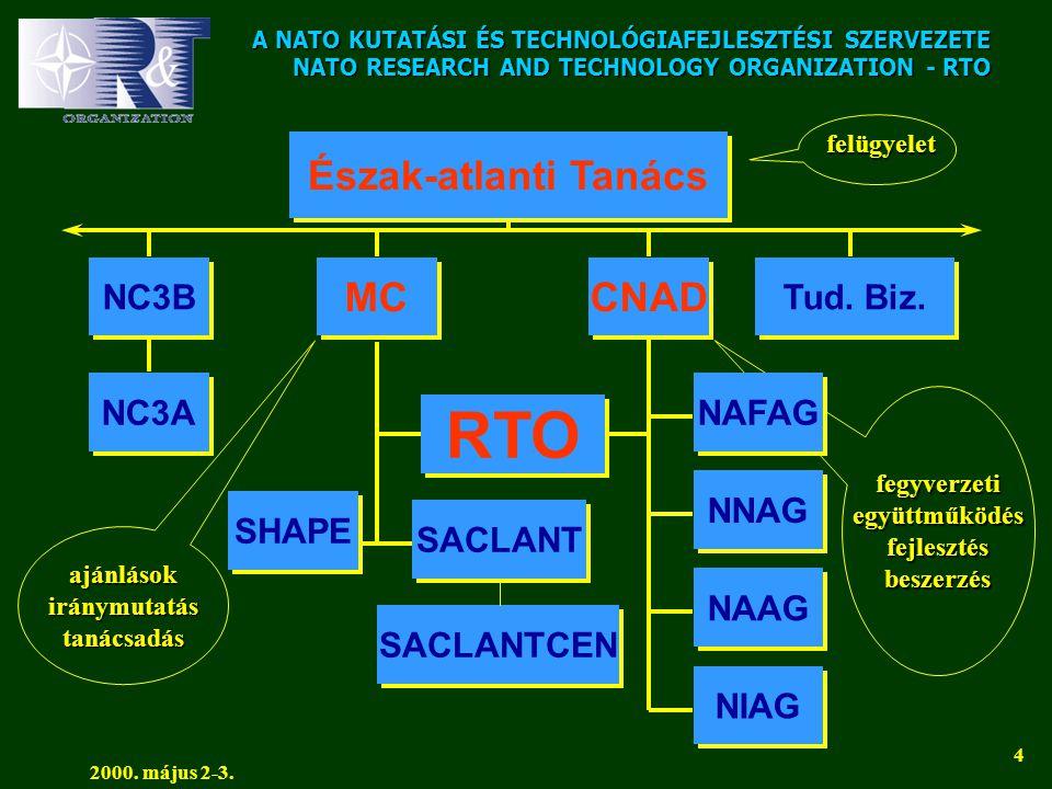 A NATO KUTATÁSI ÉS TECHNOLÓGIAFEJLESZTÉSI SZERVEZETE NATO RESEARCH AND TECHNOLOGY ORGANIZATION - RTO 2000. május 2-3. 4 fegyverzetiegyüttműködésfejles