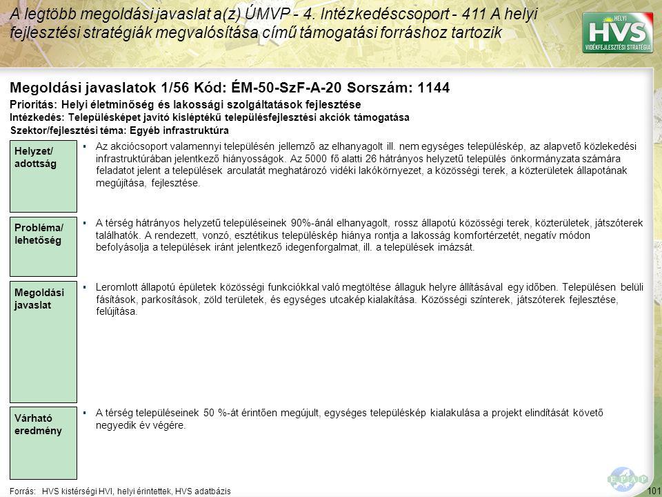 101 Forrás:HVS kistérségi HVI, helyi érintettek, HVS adatbázis Megoldási javaslatok 1/56 Kód: ÉM-50-SzF-A-20 Sorszám: 1144 A legtöbb megoldási javaslat a(z) ÚMVP - 4.