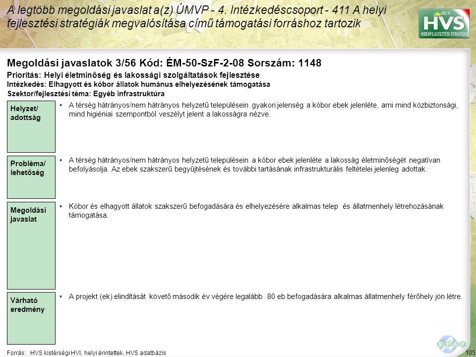 105 Forrás:HVS kistérségi HVI, helyi érintettek, HVS adatbázis Megoldási javaslatok 3/56 Kód: ÉM-50-SzF-2-08 Sorszám: 1148 A legtöbb megoldási javaslat a(z) ÚMVP - 4.