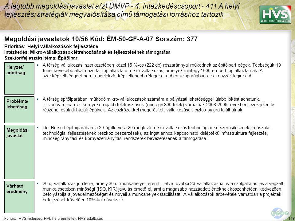119 Forrás:HVS kistérségi HVI, helyi érintettek, HVS adatbázis Megoldási javaslatok 10/56 Kód: ÉM-50-GF-A-07 Sorszám: 377 A legtöbb megoldási javaslat a(z) ÚMVP - 4.