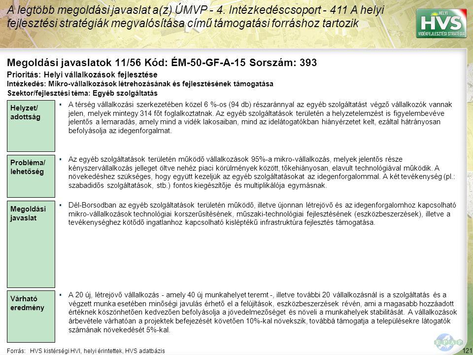 121 Forrás:HVS kistérségi HVI, helyi érintettek, HVS adatbázis Megoldási javaslatok 11/56 Kód: ÉM-50-GF-A-15 Sorszám: 393 A legtöbb megoldási javaslat a(z) ÚMVP - 4.