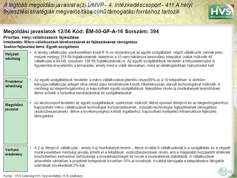 123 Forrás:HVS kistérségi HVI, helyi érintettek, HVS adatbázis Megoldási javaslatok 12/56 Kód: ÉM-50-GF-A-16 Sorszám: 394 A legtöbb megoldási javaslat a(z) ÚMVP - 4.