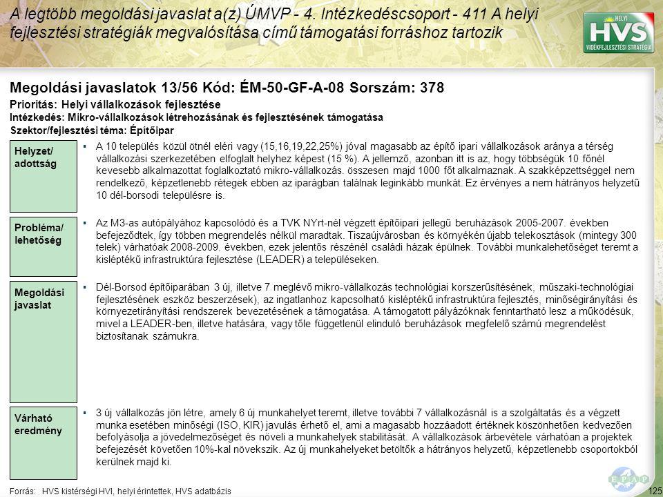 125 Forrás:HVS kistérségi HVI, helyi érintettek, HVS adatbázis Megoldási javaslatok 13/56 Kód: ÉM-50-GF-A-08 Sorszám: 378 A legtöbb megoldási javaslat a(z) ÚMVP - 4.