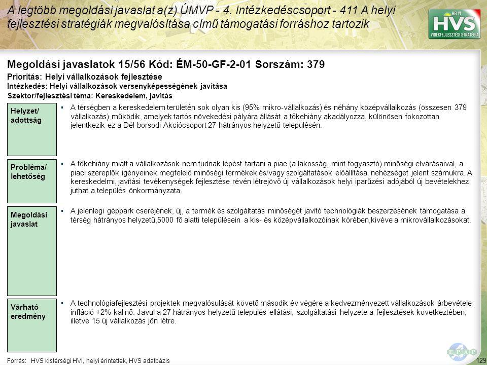 129 Forrás:HVS kistérségi HVI, helyi érintettek, HVS adatbázis Megoldási javaslatok 15/56 Kód: ÉM-50-GF-2-01 Sorszám: 379 A legtöbb megoldási javaslat a(z) ÚMVP - 4.