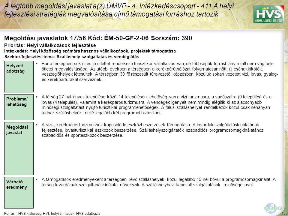 133 Forrás:HVS kistérségi HVI, helyi érintettek, HVS adatbázis Megoldási javaslatok 17/56 Kód: ÉM-50-GF-2-06 Sorszám: 390 A legtöbb megoldási javaslat a(z) ÚMVP - 4.