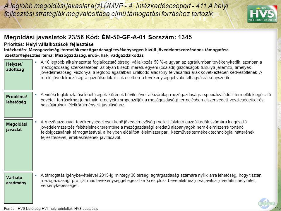 145 Forrás:HVS kistérségi HVI, helyi érintettek, HVS adatbázis Megoldási javaslatok 23/56 Kód: ÉM-50-GF-A-01 Sorszám: 1345 A legtöbb megoldási javaslat a(z) ÚMVP - 4.